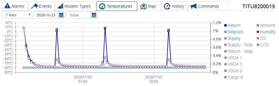 Warm spikes indicate de-frost events